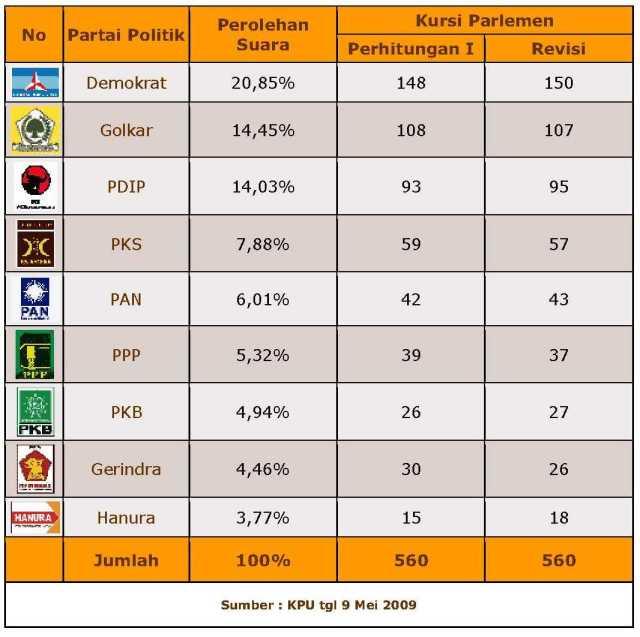 9 Partai Politik yang Lolos Parliamentary Threshold Pemilu Legislatif 2009 (http://www.partai.info)