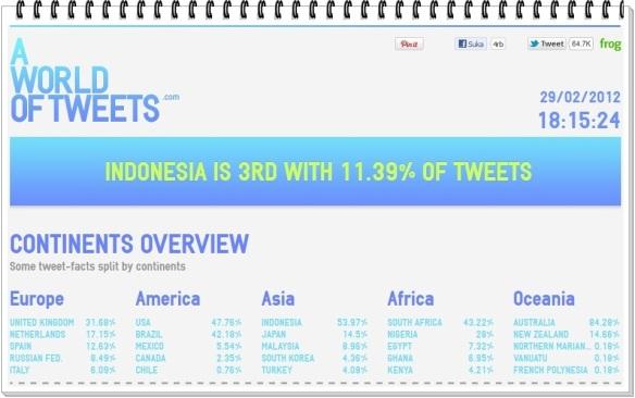 Data dan Fakta Kicauan Pengguna Twitter Indonesia