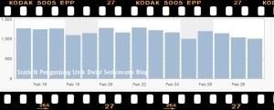 Statistik Pengunjung Unik Blog Bulan Februari 2012
