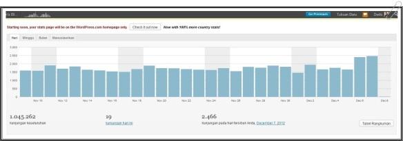 rekor_baru_kunjungan_harian_netter_website_blog