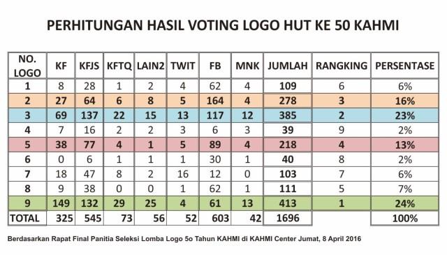 Hasil Voting Online Lomba Logo HUT ke-50 Korps Alumni Himpunan Mahasiswa Islam (KAHMI)